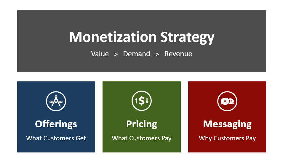 Monetization Strategy by PricingWire