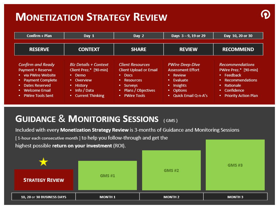 Monetization Strategy Review by PricingWire