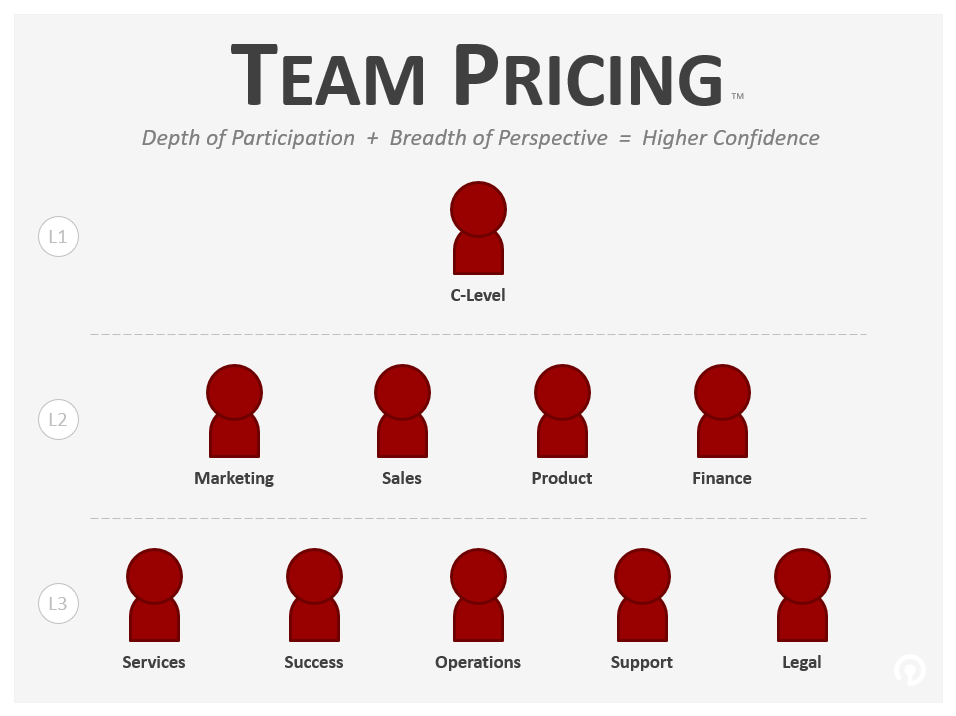 Team Pricing by PricingWire